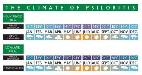 Psiloritis Climate Chart